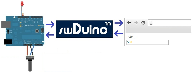 Monitor and Control Arduino using swDuino