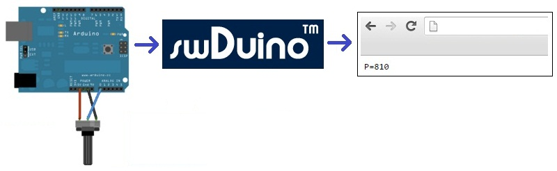 Monitor Arduino using swDuino