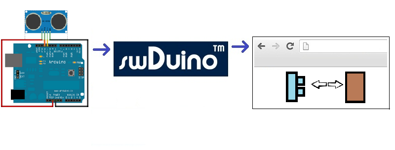 Ultrasonic sensor on the web using swDuino
